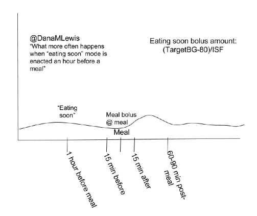 "The type of meal spike (minimal) you can achieve by getting insulin activity going 1 hour before the meal with ""eating soon"" mode approach"