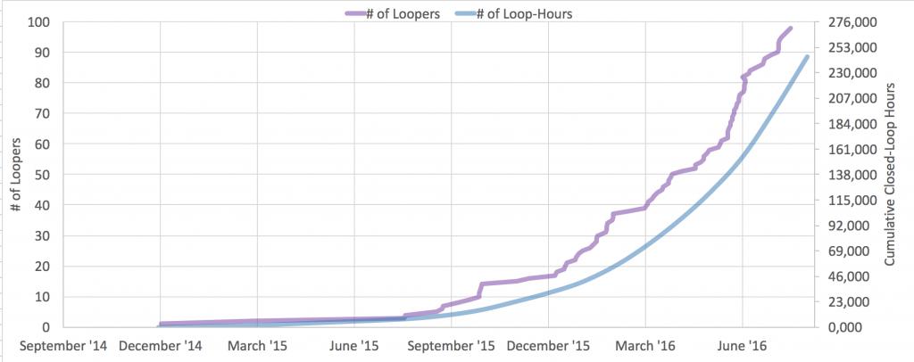 OpenAPS (n=1)*98 as of July 19, 2016
