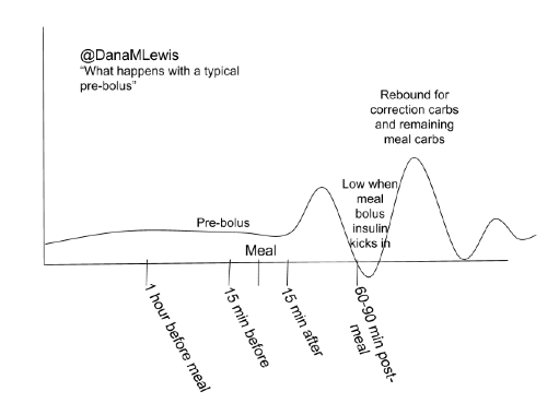 What often happens with a pre-bolus of the meal insulin 15 minutes before a meal