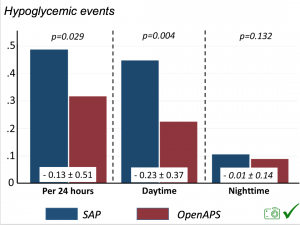 Hypoglemic_event_reduction_Melmer_ADA2019