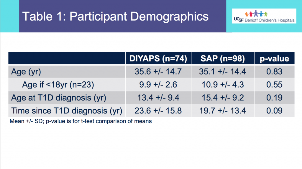 Demographics_DIYAPSvsSAP_ADA2020_DanaMLewis