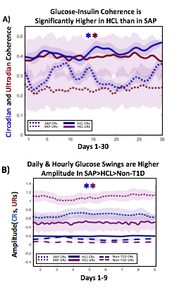 coherence between glucose and insulin in HCL and SAP, and glucose swings between SAP, HCL, and non-T1D