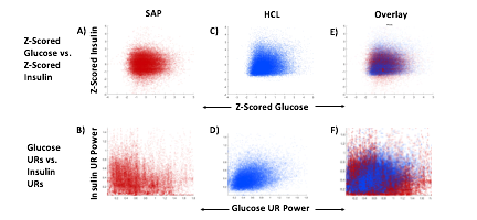 Glucose and Insulin rhythms in SAP and HCL