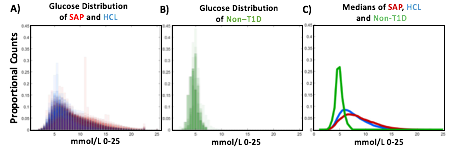 Glucose distribution of SAP, HCL, and nonT1D
